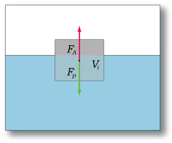 Principio_di_Archimede_galleggiamento.png