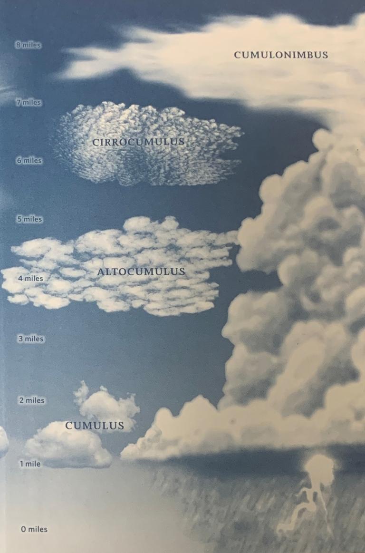 Troposhperic Cloud Classification